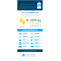 Omega-3 Infographic depicting how much seafood you need to consume for 1000 mg EPA and DHA in Cooper Complete Advanced Omega-3