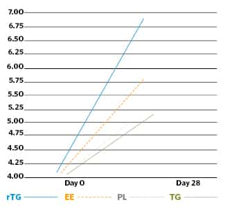 Triglycerides vs Ethyl Ester vs Krill Oil EPA plus DHA levels chart comparison